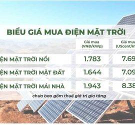Giá mua điện mặt trời áp mái là 1.943 đồng/kWh