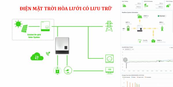 Hệ thống Hòa lưới có lưu trữ Hybrid Solar