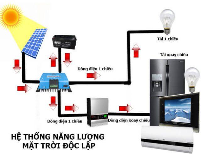 Báo giá lắp hệ thống điện năng lượng mặt trời độc lập