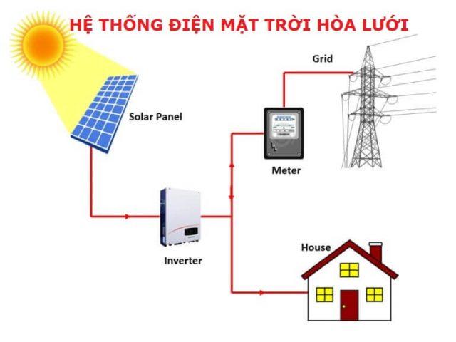 Báo giá chi phí lắp hệ thống điện năng lượng mặt trời hòa lưới