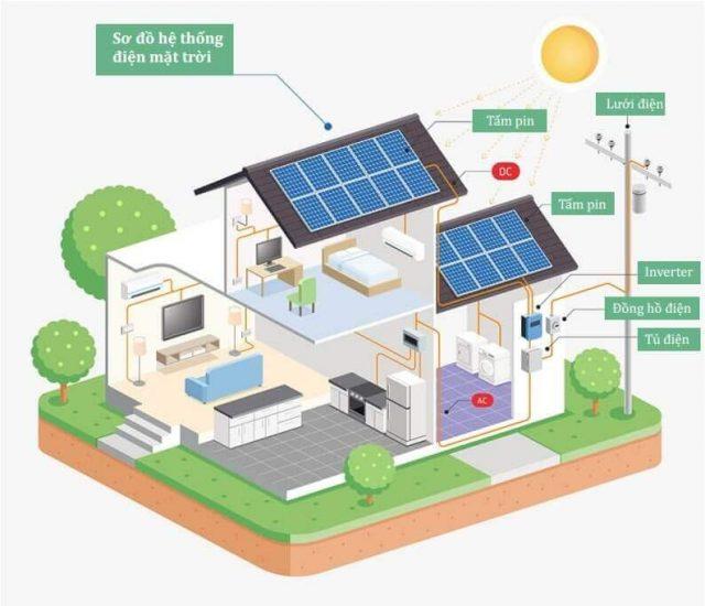 Hệ thống điện mặt trời là gì, cấu tạo và nguyên lý hoạt động
