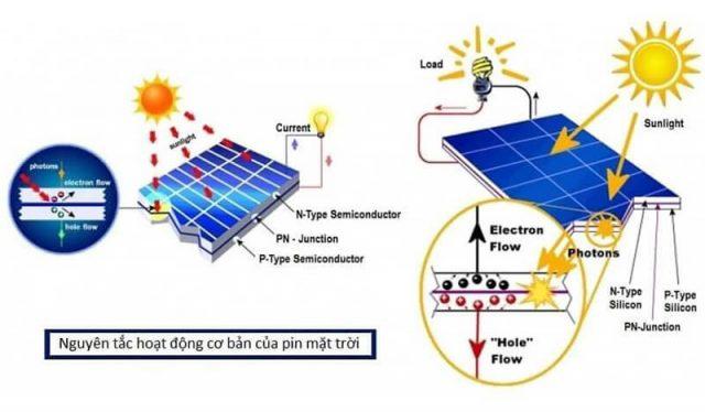 Sơ đồ nguyên lý pin mặt trời