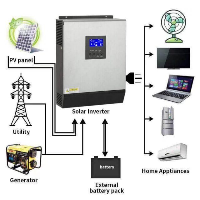 Inverter là gì, nguyên lý hoạt động và ứng dụng của Inverter